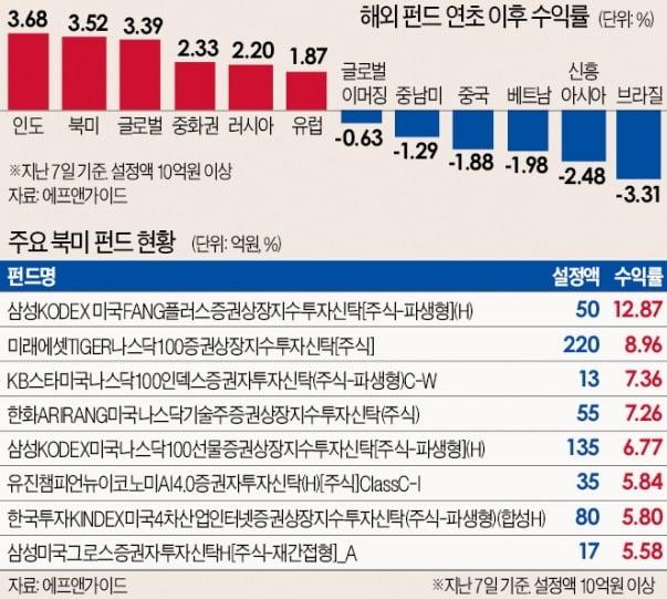 """해외펀드 엇갈린 시선…""""신흥국 투자 적기"""" vs """"美·유럽 배당형 유리"""""""