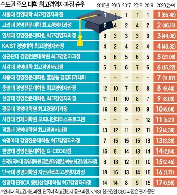 '인맥 파워' 서강대 OLP 나홀로 상승…'융합인재 양성' KAIST 약진
