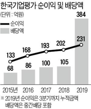 """'폭탄 배당' 한기평…""""대주주 피치만 배불리나"""" 논란"""
