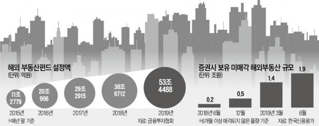 """'OEM 규제 대폭 강화' 암초 만난 대체투자…""""해외 공모리츠에도 불똥 튀나"""""""
