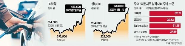 테슬라 따라 질주하는 2차전지株…'미래 가치' 논란