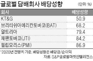 """KT&G, 역대 최대 배당한다지만…일부 주주들 """"배당 더 늘려달라"""""""