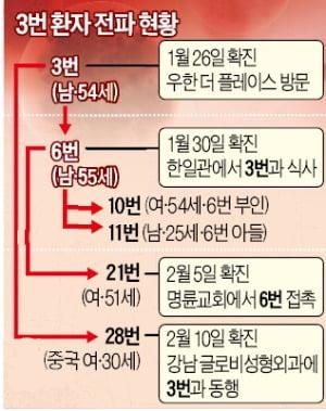 '잠복기 2주' 진짜 맞나…28번 환자, 자가격리 16일 만에 확진