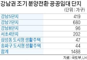 강남권 10년 공공임대 조기 분양전환