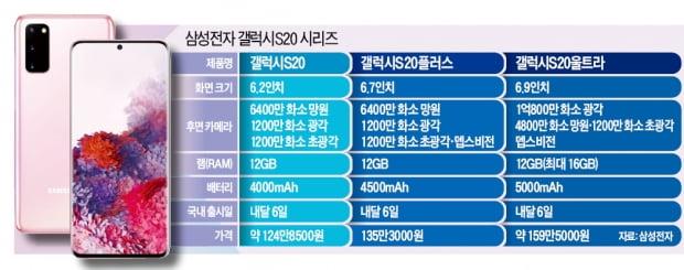 갤럭시S20울트라, 5G 걸맞은 '몬스터 스펙'…1억800만 화소 '초고화질' 무장