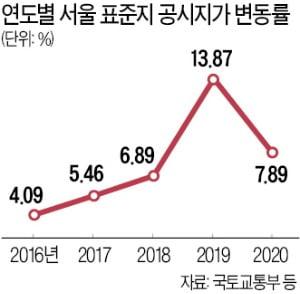 성동·동작·서대문 非강남권 대폭 상승…보유세 50% 급증 속출할 듯