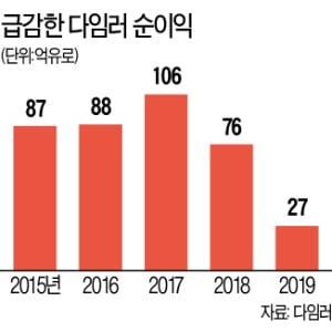 다임러, 10년 만에 최악 실적…'디젤 게이트'에 순이익 65% ↓