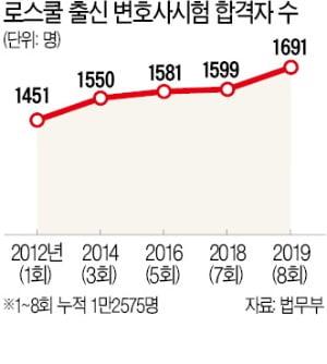 변호사 몸값 뚝뚝…서울시는 7급 채용 검토, 농협은 대졸 5급 공채 대우