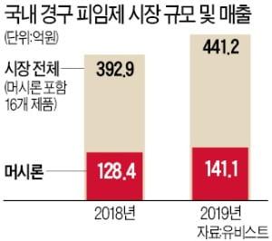 '경구 피임약' 머시론, 거침없는 질주…점유율 32%…9년째 국내 판매 1위