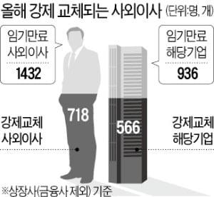 [마켓인사이트] 사외이사 구인난·외부감사 지체·기관 주주활동까지…'3중苦'에 고통받는 상장사들
