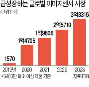 갤S20울트라의 '눈'…1억800만 화소 차세대 '이미지센서' 떴다