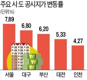 서울 공시지가 올해 7.89% 상승…보유세 부담 가중