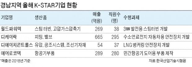한국산업기술시험원, 3년간 맞춤형 기술자문…경남 4개기업 K-STAR로 키운다