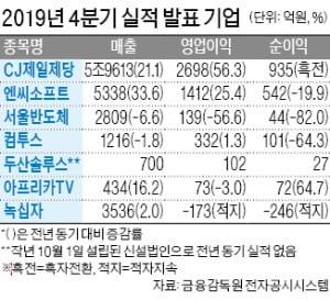 CJ제일제당, 작년 매출 22.3兆 사상최대