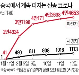 """中 """"신종 코로나 2월말 정점 지날 것""""…시진핑 """"지금이 가장 중요한 국면"""""""