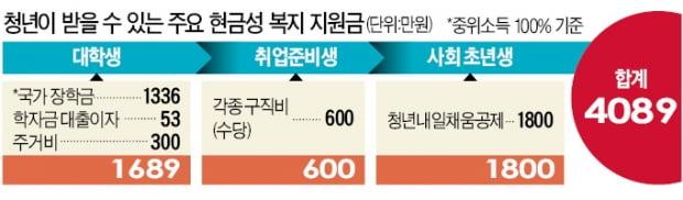 1인당 최대 4089만원…청년층 '현금 복지' 둑 터졌다