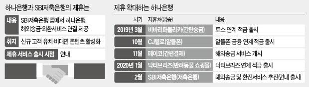 """하나銀, SBI저축銀과 제휴 """"금융 생태계 확장"""""""