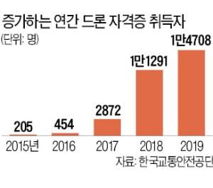 """'안티드론' 개척 다빈시스템스…""""불법 드론 꼼짝마"""""""