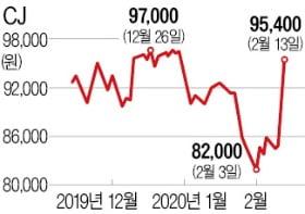 CJ그룹株, 겹호재에 동반 상승