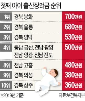 """'최고액 700만원' 봉화도 신생아 감소…""""돈만으론 출산율 못 높여"""""""