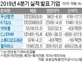 넷마블, 영업이익 32% 증가한 502억원