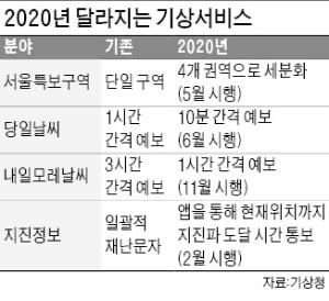 기상청, 서울 날씨특보 4개권역 세분화한다