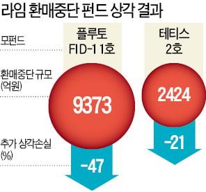 1조 환매중단 라임펀드, 원금 손실률 47% 확정