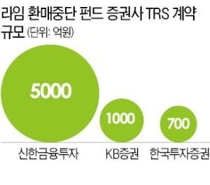 판매사 vs TRS증권사, 라임 피해 책임 놓고 법적 분쟁 본격화 조짐
