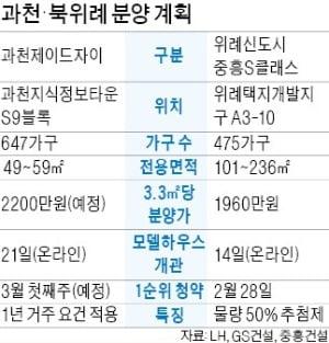 시세차익 수억원대 예상…과천·북위례 '로또분양'