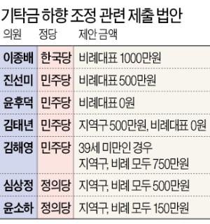 """기탁금 최고 5천만원…2030 """"정치 진입장벽 너무 높아"""""""