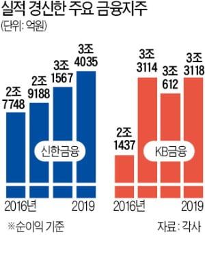 4대 금융은 실적 신기록…수익 다변화 '주효'