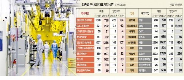 반도체 불황에…삼성 영업익 61% '추락' vs 인텔 6% 감소 '꿋꿋'