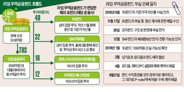 """금감원 """"라임·신한금투, 무역금융펀드 부실 은폐…계속 팔았다"""""""