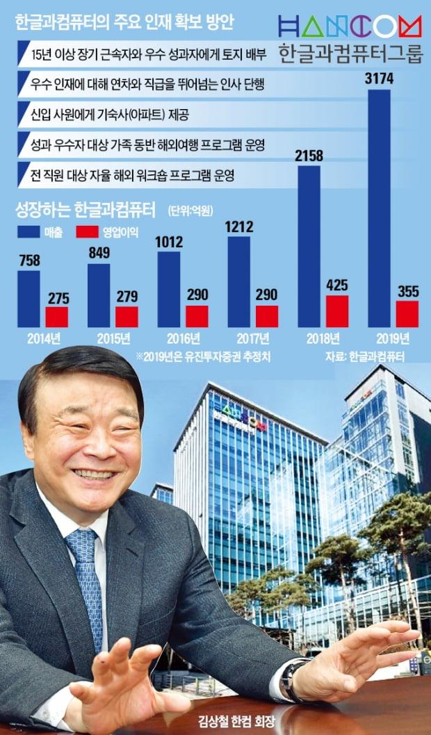 """""""일 잘하면 땅 100평 드립니다""""…한컴의 '인재확보' 튀는 전략"""