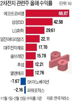 질주하는 2차전지株…LG화학·삼성SDI·에코프로비엠 핫핫!