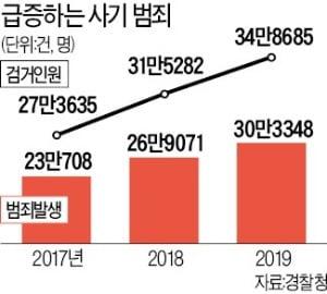서민 등치는 사기범죄 30만건 '사상최대'