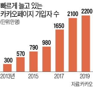 겨우 10%만 할인?…e북 독자들 '기다리면 무료' 있는 카카오로 이동