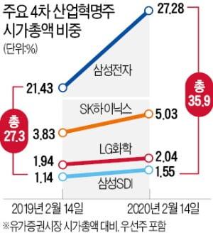 글로벌 증시 '4차 산업혁명株' 독주시대
