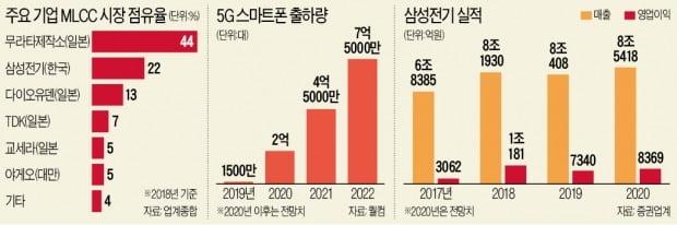 '5G 잔칫상' 기대…'전자산업의 쌀' MLCC, 다시 포만감 찾을까