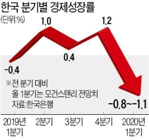 코로나發 '마이너스 성장' 쇼크 닥친다…상장사 11곳 조업중단 타격
