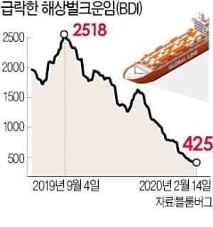 韓·中 바닷길 '코로나 암초'에 사실상 마비…'침몰 위기' 몰린 해운사