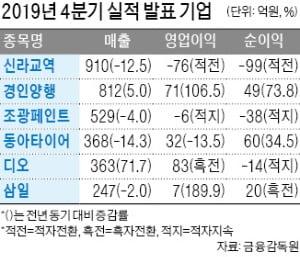 디오, 작년 영업익 330% 늘어난 348억