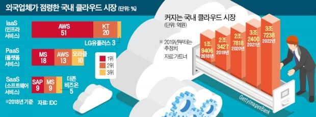 구글도 서울에 데이터센터…'클라우드 삼국지' 시작됐다