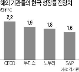 "S&P ""올 韓성장률 2.1%→1.6%"""
