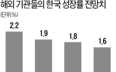 """""""한국, 이대로 가다간…"""" 충격 전망"""