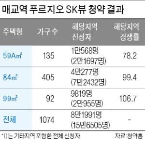 부동산 추가 대책 예고에도…수원에 15만명 청약 '역대 최고'