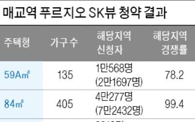 """""""6개월 뒤에 팔면 1억 번다""""…파다한 소문"""