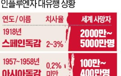 """코로나19 """"40% 감염되고 2만명 사망""""…경악"""