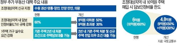 수원·의왕 10억 주택 대출 6억 → 4.8억원…부동산 돈줄 더 죈다