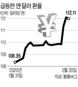 '크루즈 참사' 日…엔화, 안전자산 위상 흔들린다
